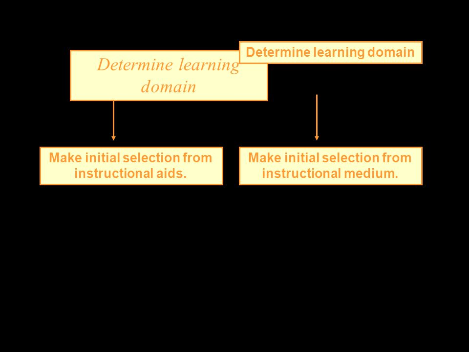 Determine learning domain Make initial selection from instructional aids. Make initial selection from instructional medium.