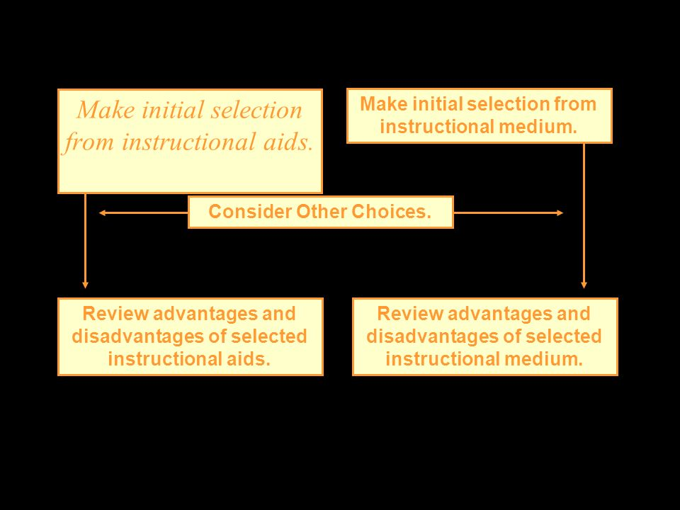 Make initial selection from instructional aids. Make initial selection from instructional medium. Review advantages and disadvantages of selected inst