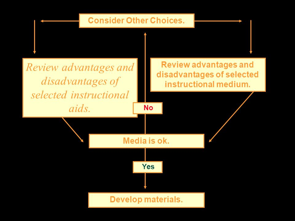 Review advantages and disadvantages of selected instructional aids. Review advantages and disadvantages of selected instructional medium. Consider Oth