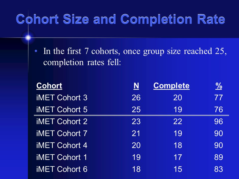 Cohort Size and Completion Rate In the first 7 cohorts, once group size reached 25, completion rates fell: CohortN Complete% iMET Cohort 3262077 iMET