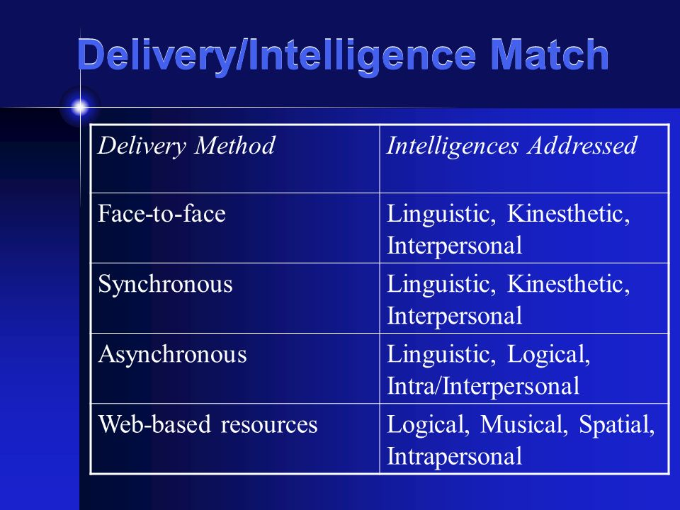 Delivery/Intelligence Match Delivery MethodIntelligences Addressed Face-to-faceLinguistic, Kinesthetic, Interpersonal SynchronousLinguistic, Kinesthetic, Interpersonal AsynchronousLinguistic, Logical, Intra/Interpersonal Web-based resourcesLogical, Musical, Spatial, Intrapersonal
