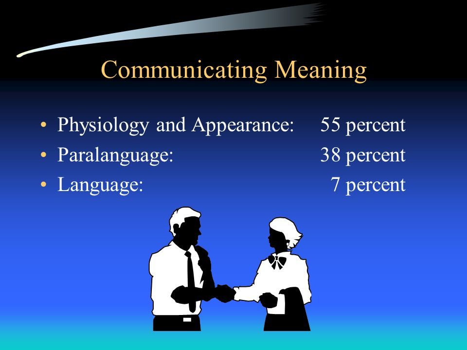 Communicating Meaning Physiology and Appearance:55 percent Paralanguage:38 percent Language: 7 percent