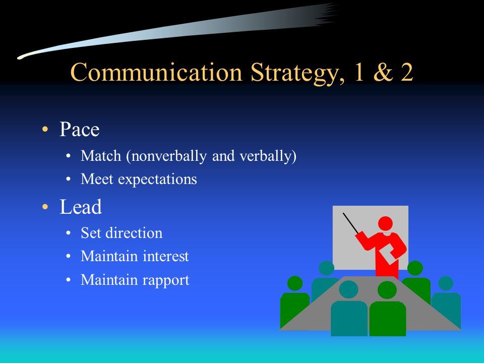 Communication Strategy, 1 & 2 Pace Match (nonverbally and verbally) Meet expectations Lead Set direction Maintain interest Maintain rapport