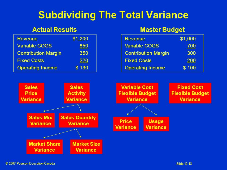 © 2007 Pearson Education Canada Slide 12-13 Subdividing The Total Variance Revenue$1,200 Variable COGS850 Contribution Margin350 Fixed Costs220 Operat