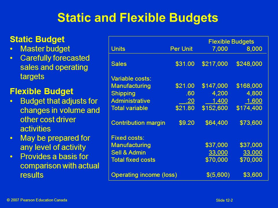 © 2007 Pearson Education Canada Slide 12-2 Static and Flexible Budgets Static Budget Master budget Carefully forecasted sales and operating targets Fl