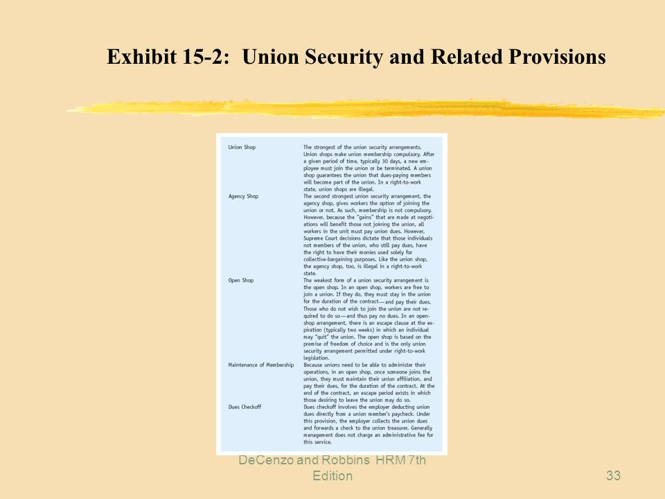 DeCenzo and Robbins HRM 7th Edition32 Exhibit 15-1: Union Membership by Industry Concentrations