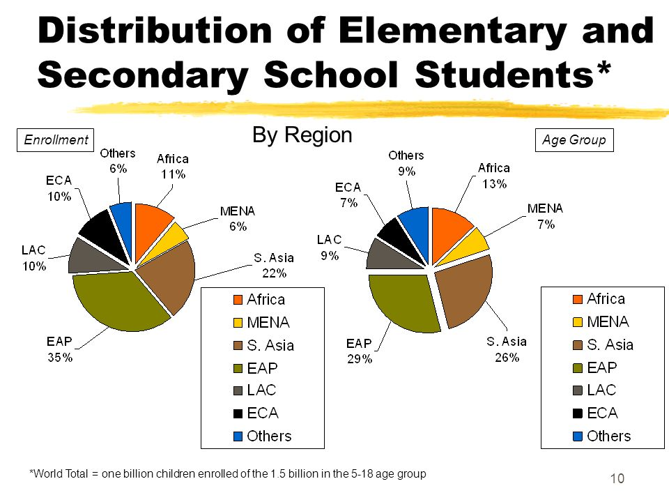 10 Distribution of Elementary and Secondary School Students* *World Total = one billion children enrolled of the 1.5 billion in the 5-18 age group By