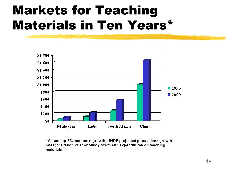 14 Markets for Teaching Materials in Ten Years* * Assuming 3% economic growth; UNDP projected populations growth rates; 1:1 ration of economic growth