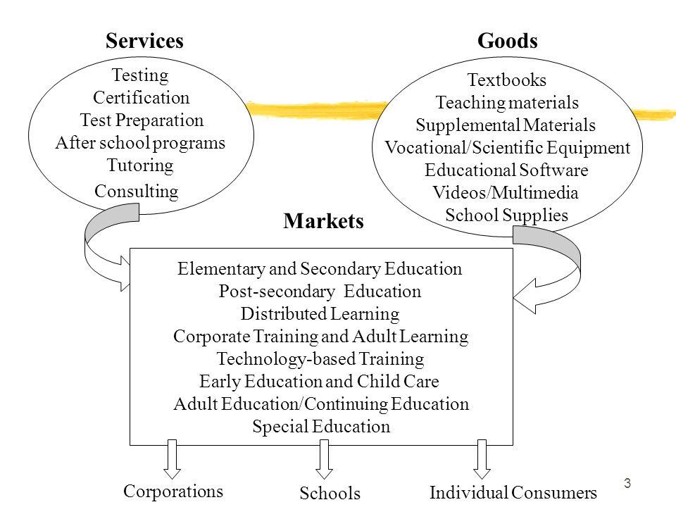 3 Textbooks Teaching materials Supplemental Materials Vocational/Scientific Equipment Educational Software Videos/Multimedia School Supplies Goods Tes
