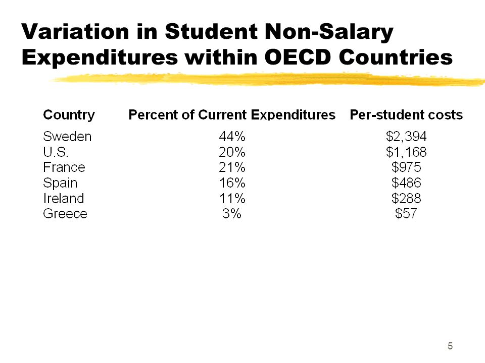 5 Variation in Student Non-Salary Expenditures within OECD Countries