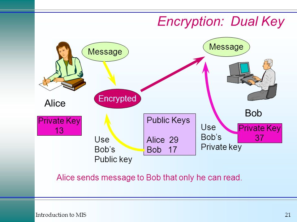 Introduction to MIS21 Alice Bob Message Public Keys Alice 29 Bob 17 Message Encrypted Private Key 13 Private Key 37 Use Bobs Public key Use Bobs Private key Alice sends message to Bob that only he can read.