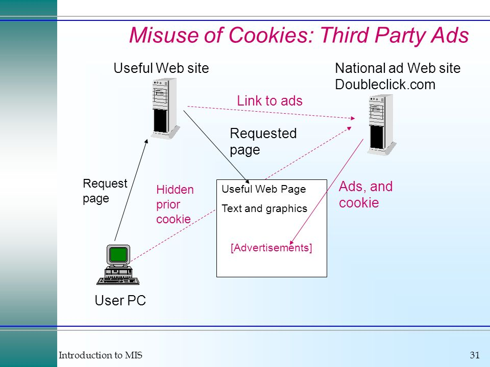 Introduction to MIS31 Misuse of Cookies: Third Party Ads Useful Web site User PC Useful Web Page Text and graphics [Advertisements] National ad Web site Doubleclick.com Link to ads Requested page Ads, and cookie Request page Hidden prior cookie