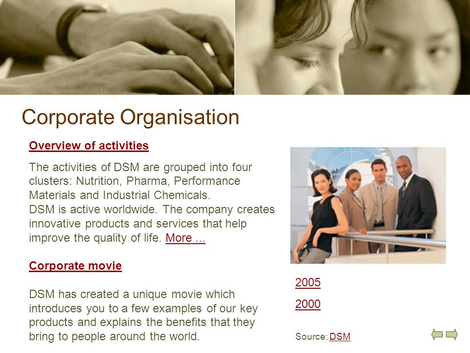 Corporate Organisation 2005 2000 Source: DSMDSM Overview of activities The activities of DSM are grouped into four clusters: Nutrition, Pharma, Perfor