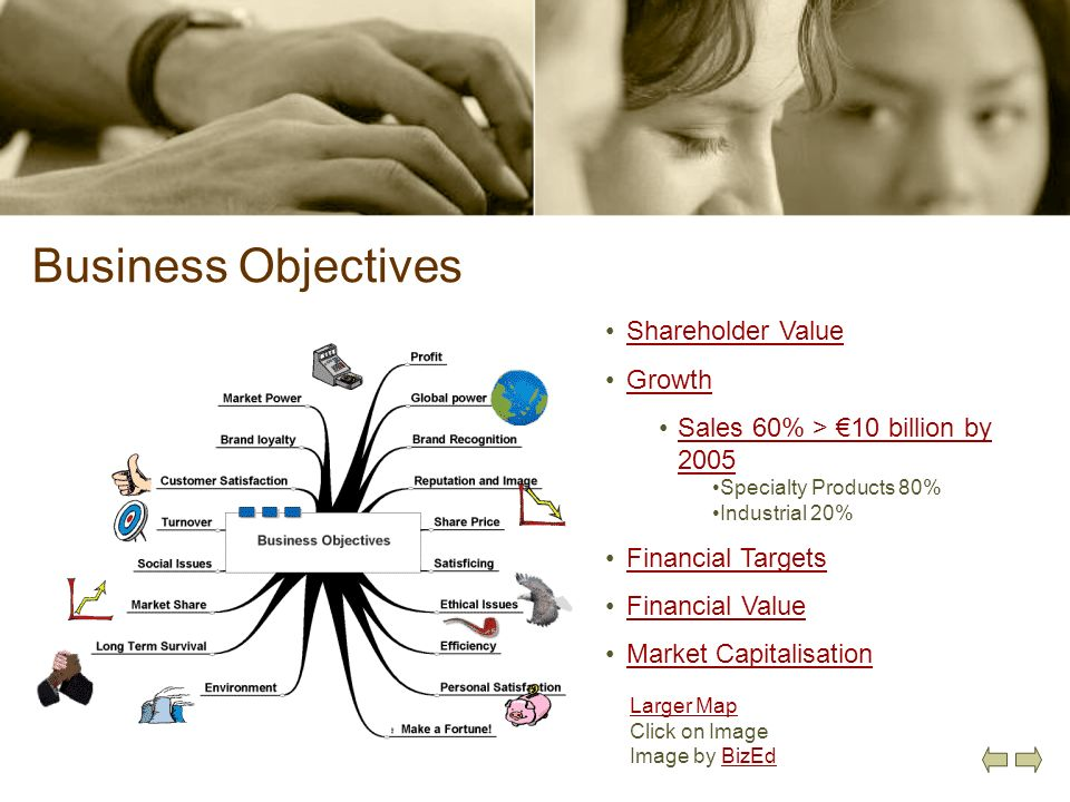 Business Objectives Larger Map Click on Image Image by BizEdBizEd Shareholder Value Growth Sales 60% > 10 billion by 2005Sales 60% > 10 billion by 200