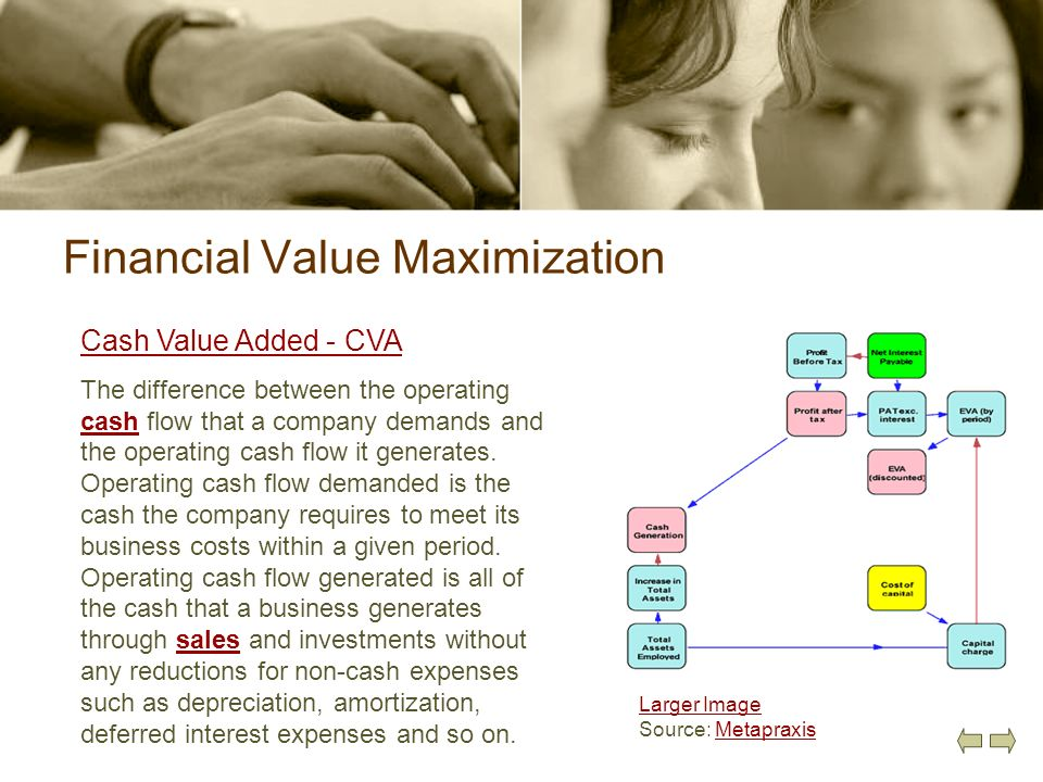Financial Value Maximization Cash Value Added - CVA The difference between the operating cash flow that a company demands and the operating cash flow