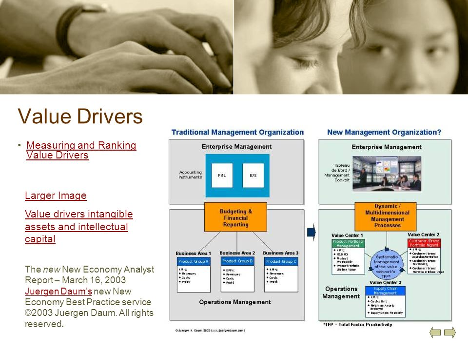 Value Drivers Measuring and Ranking Value DriversMeasuring and Ranking Value Drivers Larger Image Value drivers intangible assets and intellectual cap