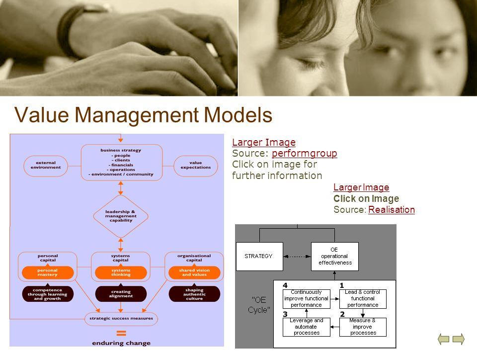 Value Management Models Larger Image Source: performgroupperformgroup Click on image for further information Larger Image Click on Image Source: Reali
