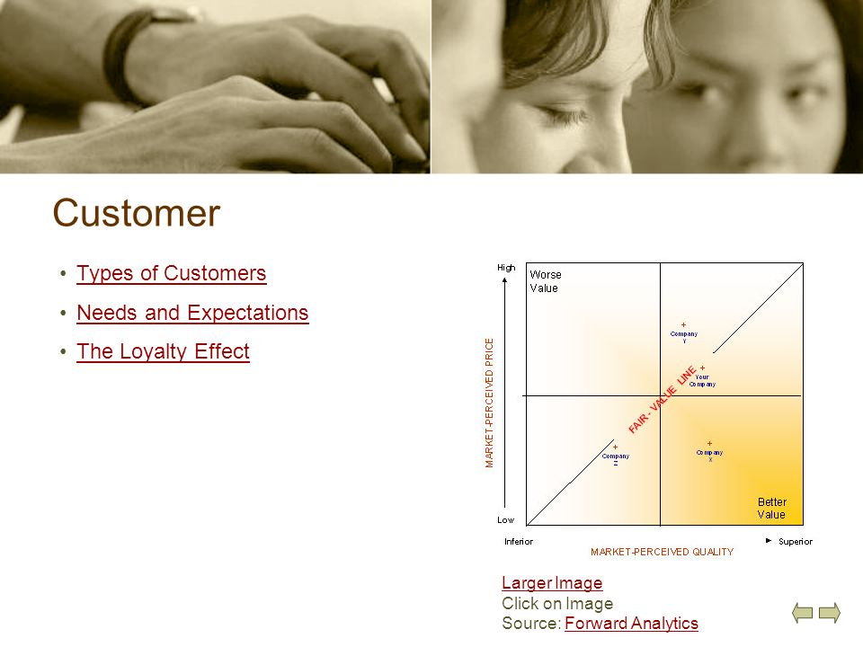 Customer Types of Customers Needs and Expectations The Loyalty Effect Larger Image Click on Image Source: Forward AnalyticsForward Analytics