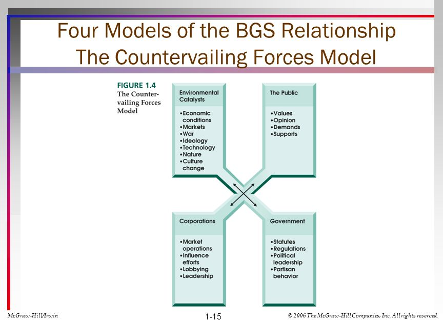 Four Models of the BGS Relationship The Countervailing Forces Model 1-15 McGraw-Hill/Irwin© 2006 The McGraw-Hill Companies, Inc. All rights reserved.