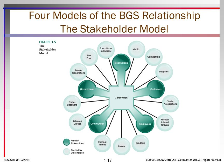 Four Models of the BGS Relationship The Stakeholder Model 1-17 McGraw-Hill/Irwin© 2006 The McGraw-Hill Companies, Inc. All rights reserved.