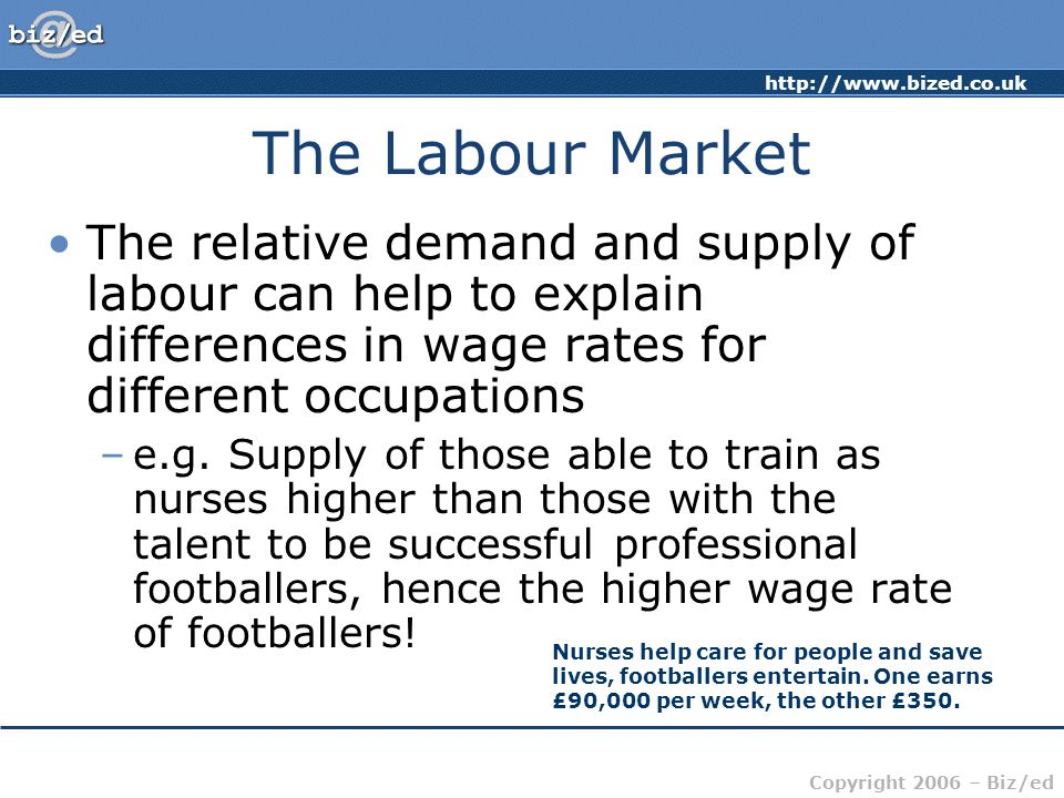 Copyright 2006 – Biz/ed The Labour Market The relative demand and supply of labour can help to explain differences in wage rates for different occupations –e.g.