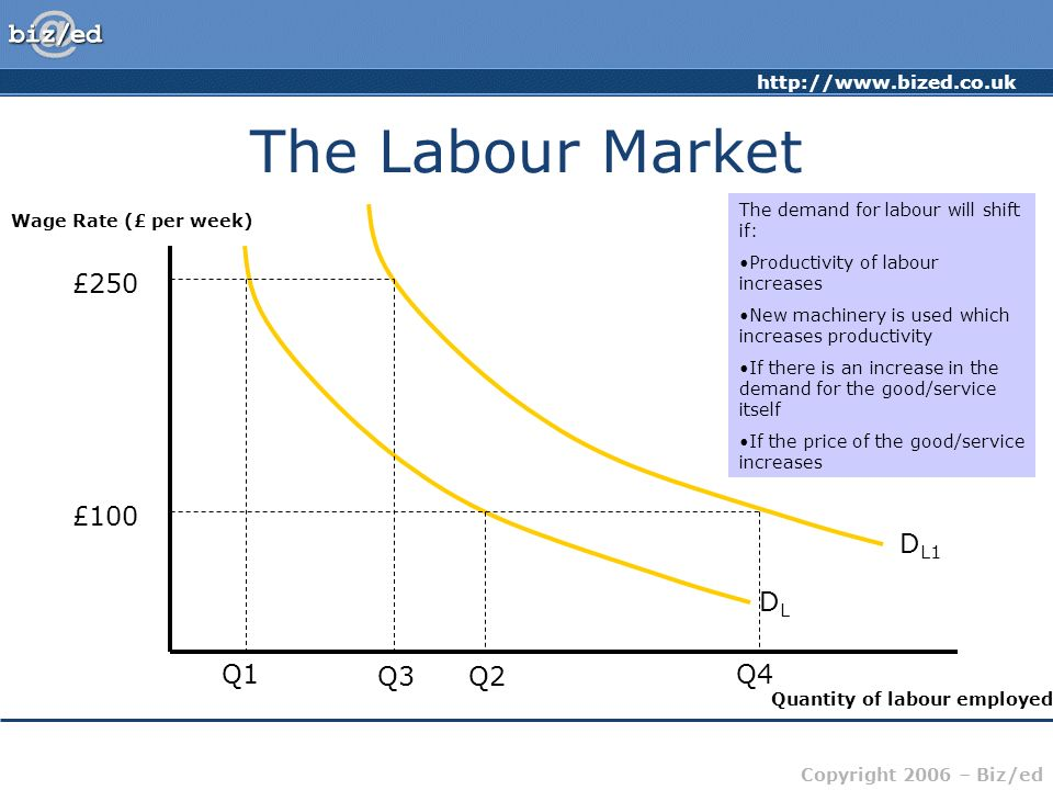Copyright 2006 – Biz/ed The Labour Market Wage Rate (£ per week) Quantity of labour employed DLDL The demand for labour is downward sloping from left to right £250 Q1 At a relatively high wage rate of £250 per week, the value added by the worker must be greater to cover the cost of hiring that labour.