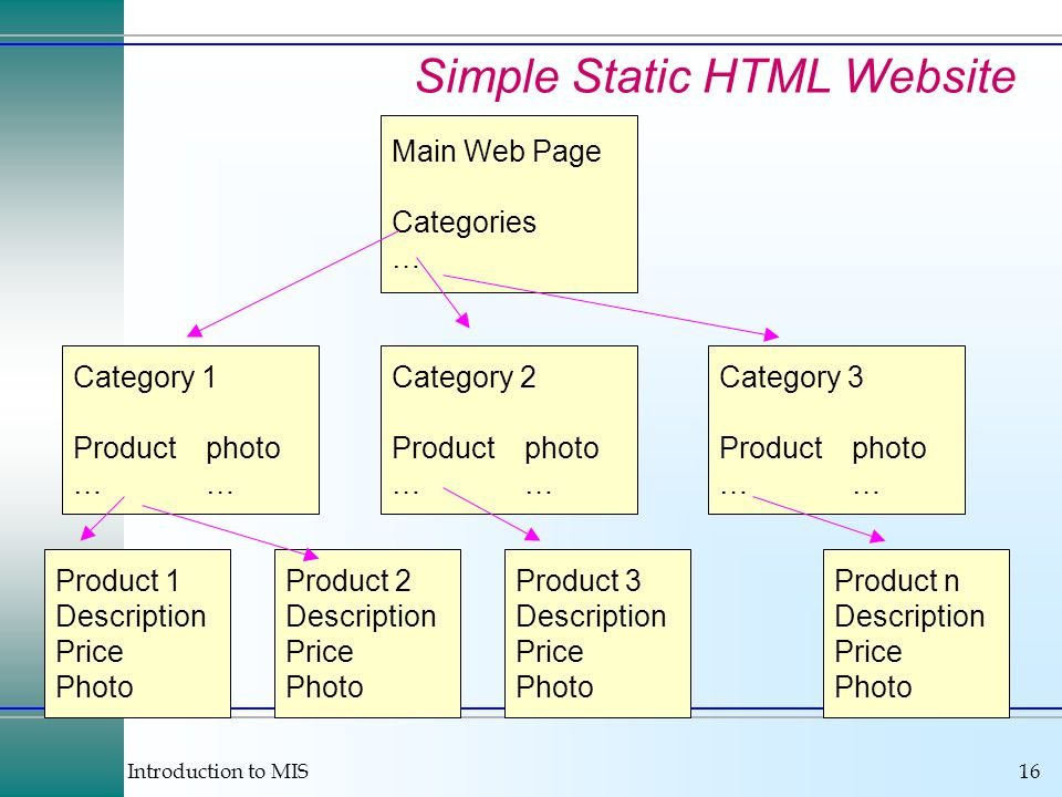 Introduction to MIS16 Simple Static HTML Website Main Web Page Categories … Category 1 Productphoto… Category 2 Productphoto… Category 3 Productphoto… Product 1 Description Price Photo Product 2 Description Price Photo Product n Description Price Photo Product 3 Description Price Photo
