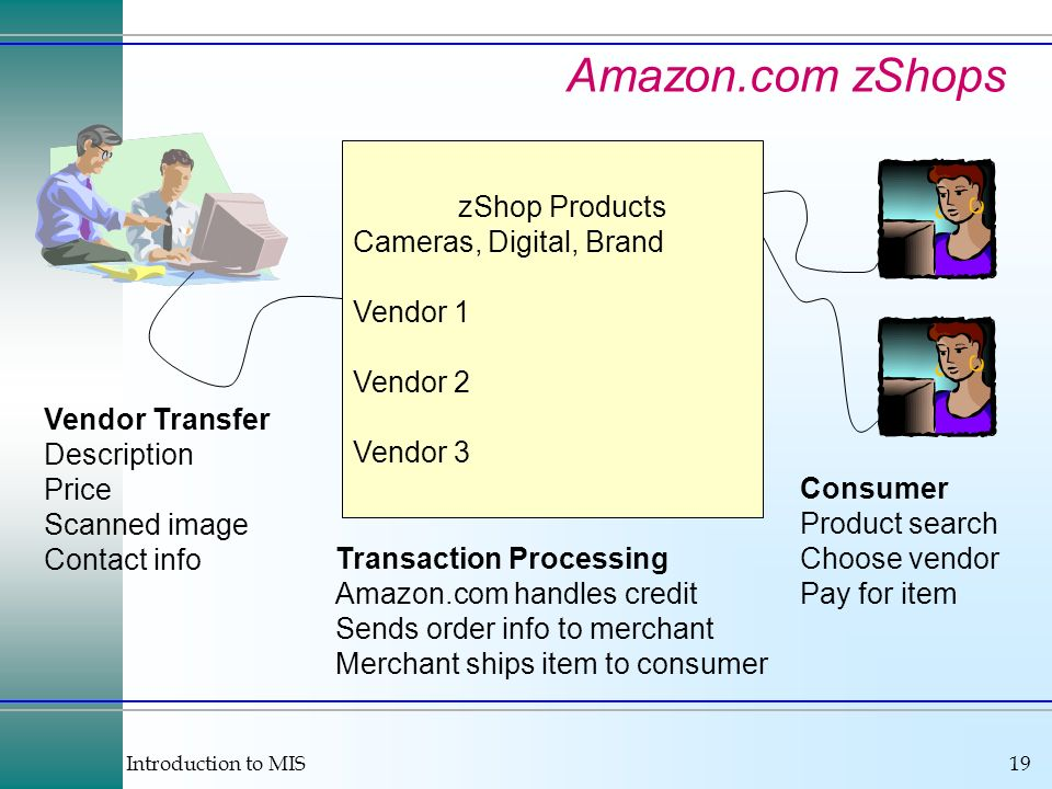 Introduction to MIS19 Amazon.com zShops zShop Products Cameras, Digital, Brand Vendor 1 Vendor 2 Vendor 3 Vendor Transfer Description Price Scanned image Contact info Consumer Product search Choose vendor Pay for item Transaction Processing Amazon.com handles credit Sends order info to merchant Merchant ships item to consumer