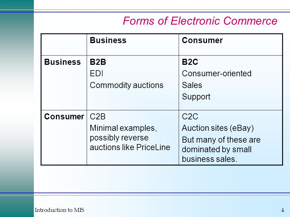 Introduction to MIS4 Forms of Electronic Commerce BusinessConsumer BusinessB2B EDI Commodity auctions B2C Consumer-oriented Sales Support ConsumerC2B Minimal examples, possibly reverse auctions like PriceLine C2C Auction sites (eBay) But many of these are dominated by small business sales.