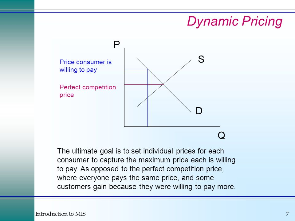 Introduction to MIS7 Dynamic Pricing P Q D S Perfect competition price Price consumer is willing to pay The ultimate goal is to set individual prices for each consumer to capture the maximum price each is willing to pay.