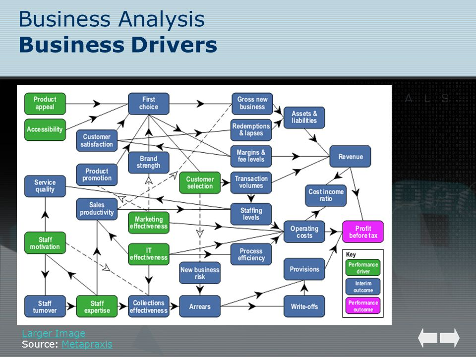 Business Analysis Business Drivers Larger Image Source: MetapraxisMetapraxis