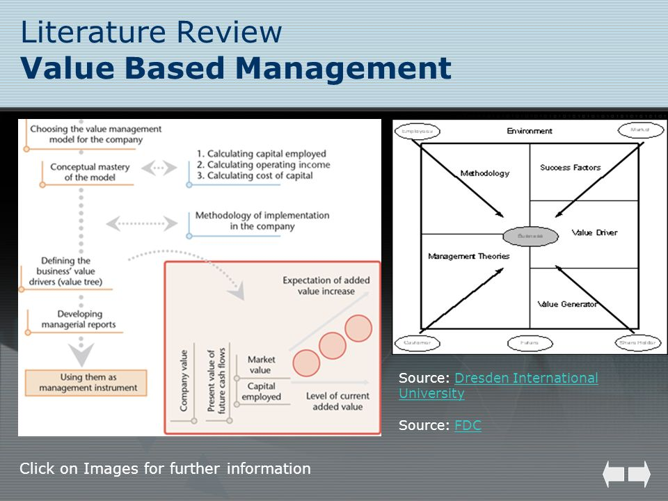 Literature Review Value Based Management Source: FDCFDC Click on Images for further information Source: Dresden International UniversityDresden Intern