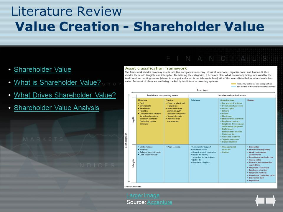 Literature Review Value Creation - Shareholder Value Shareholder Value What is Shareholder Value? What Drives Shareholder Value? Shareholder Value Ana
