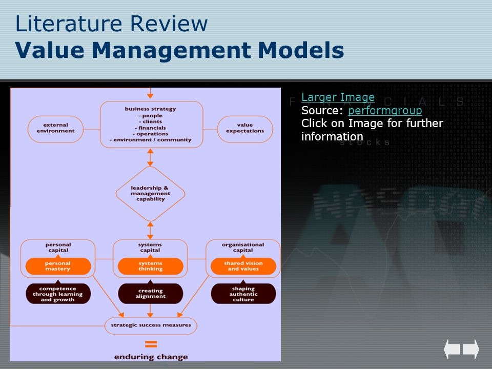 Literature Review Value Management Models Larger Image Source: performgroupperformgroup Click on Image for further information