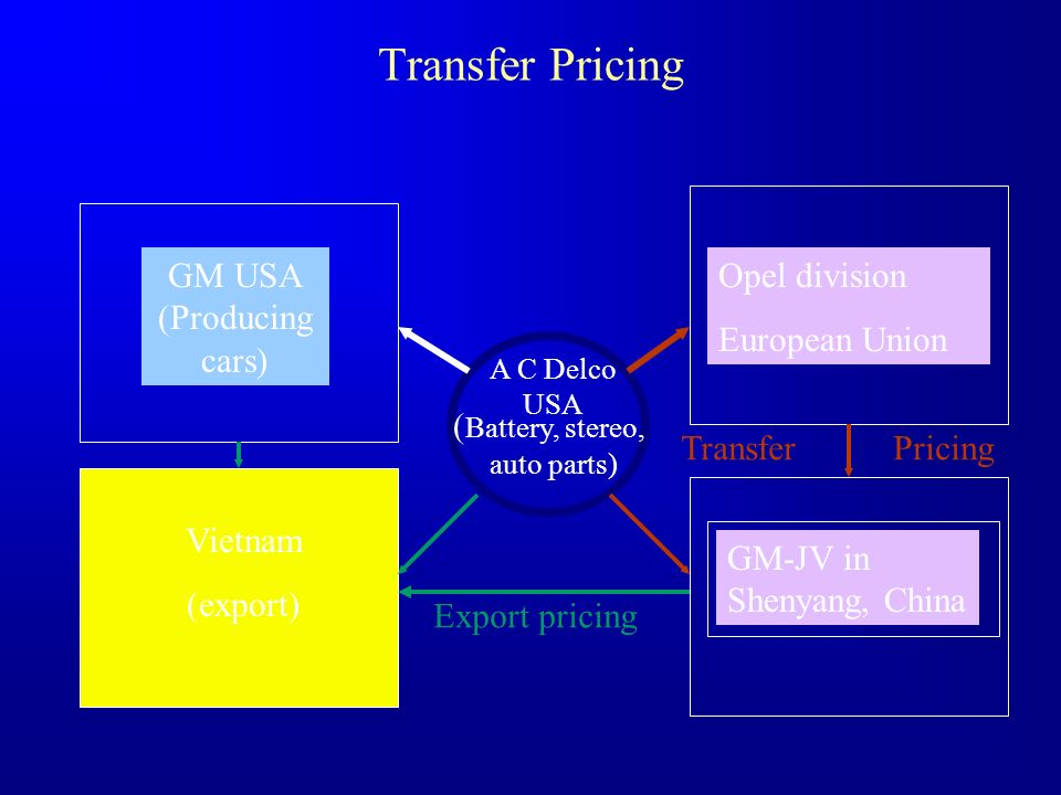 Transfer Pricing A C Delco USA ( Battery, stereo, auto parts) GM USA (Producing cars) Vietnam (export) Opel division European Union GM-JV in Shenyang,