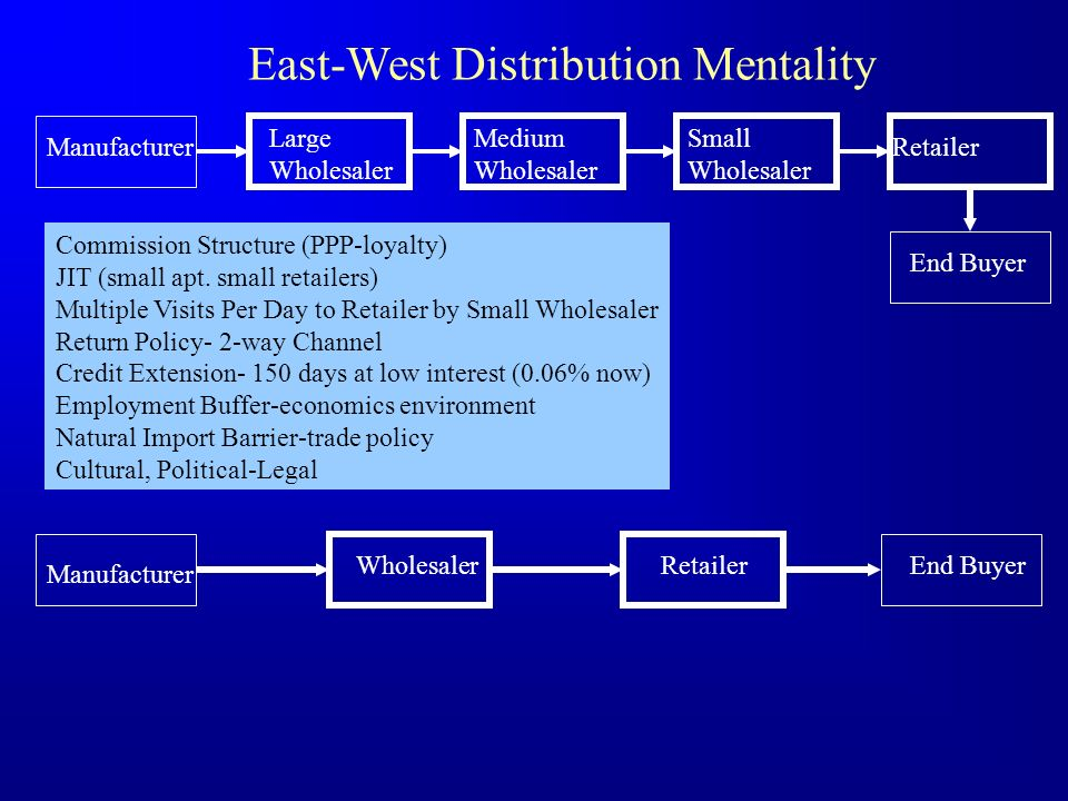 East-West Distribution Mentality Manufacturer Large Wholesaler Medium Wholesaler Small Wholesaler Retailer End Buyer Commission Structure (PPP-loyalty