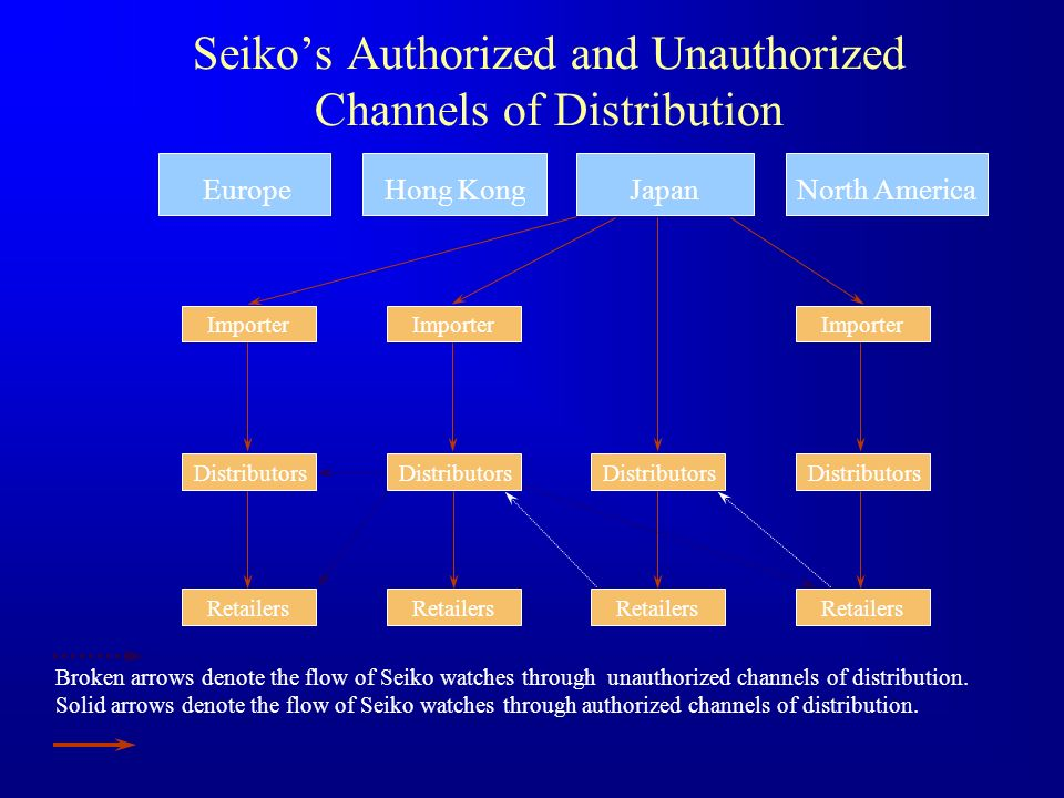 Seikos Authorized and Unauthorized Channels of Distribution Distributors Retailers Importer EuropeHong KongJapanNorth America Broken arrows denote the