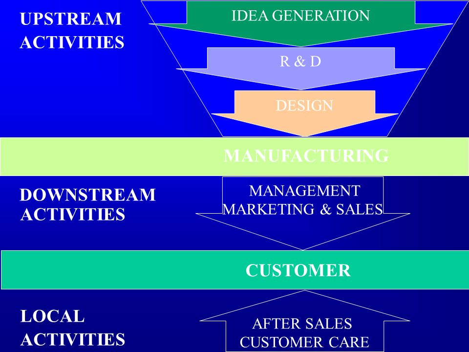 MANAGEMENT MARKETING & SALES CUSTOMER AFTER SALES CUSTOMER CARE IDEA GENERATION R & D DESIGN MANUFACTURING UPSTREAM ACTIVITIES DOWNSTREAM ACTIVITIES L