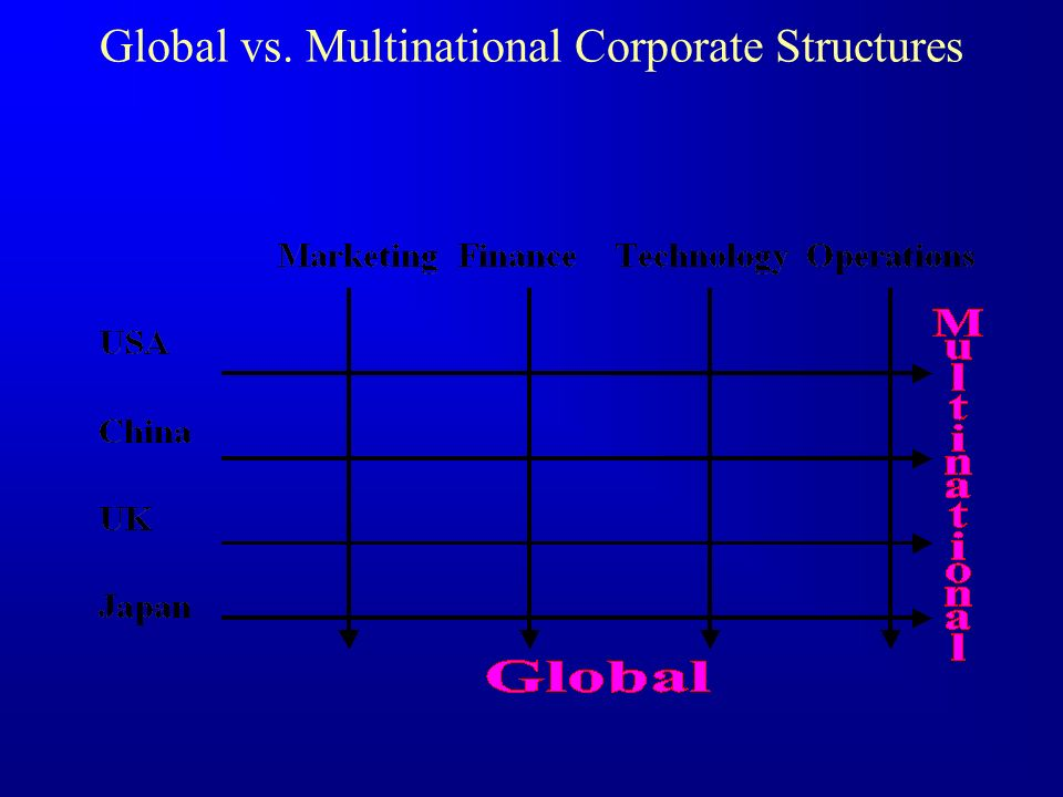 East-West Distribution Mentality Manufacturer Large Wholesaler Medium Wholesaler Small Wholesaler Retailer End Buyer Commission Structure (PPP-loyalty) JIT (small apt.