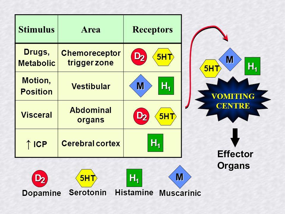 StimulusAreaReceptors Drugs, Metabolic Chemoreceptor trigger zone Motion, Position Vestibular Visceral Abdominal organs ICP Cerebral cortex D 2 5HT M