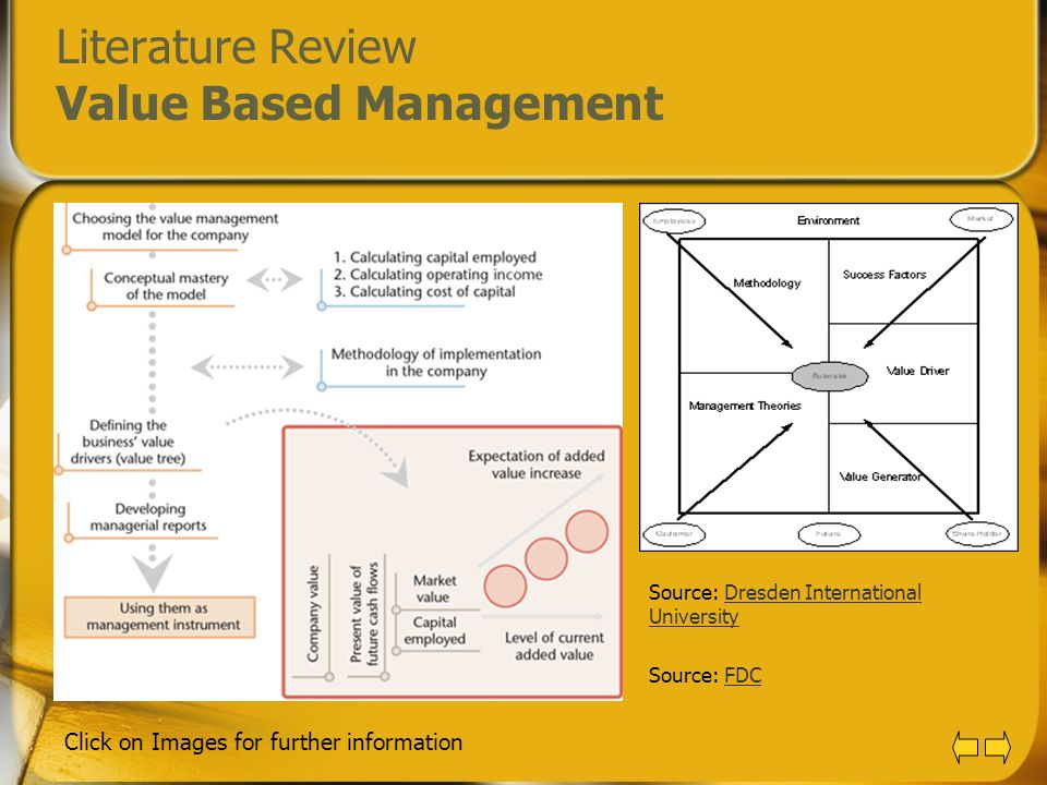 Literature Review Value Based Management Source: Dresden International UniversityDresden International University Source: FDCFDC Click on Images for f
