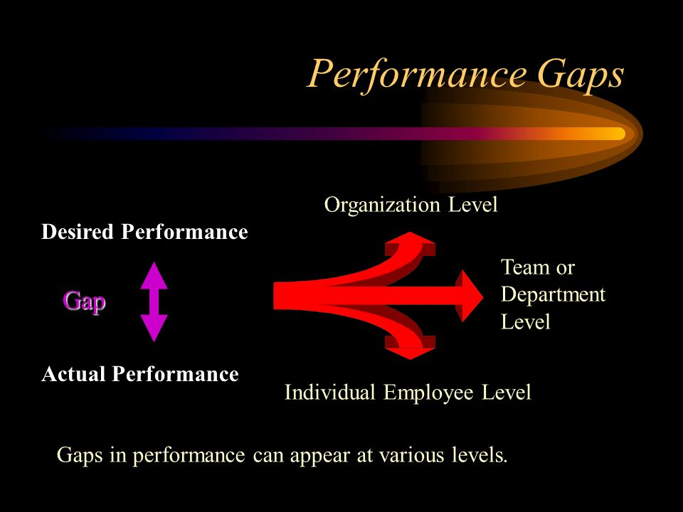 Performance Gaps Organization Level Team or Department Level Individual Employee Level Desired Performance Actual Performance Gap Gaps in performance can appear at various levels.