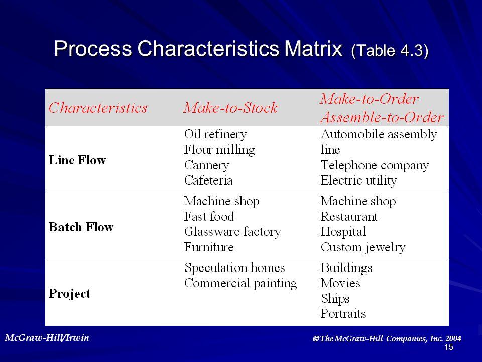 McGraw-Hill/Irwin The McGraw-Hill Companies, Inc. 2004 15 Process Characteristics Matrix (Table 4.3)