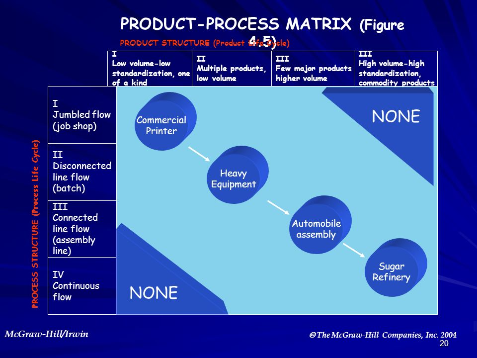 McGraw-Hill/Irwin The McGraw-Hill Companies, Inc. 2004 20 PRODUCT-PROCESS MATRIX (Figure 4.5) I Low volume-low standardization, one of a kind Commerci