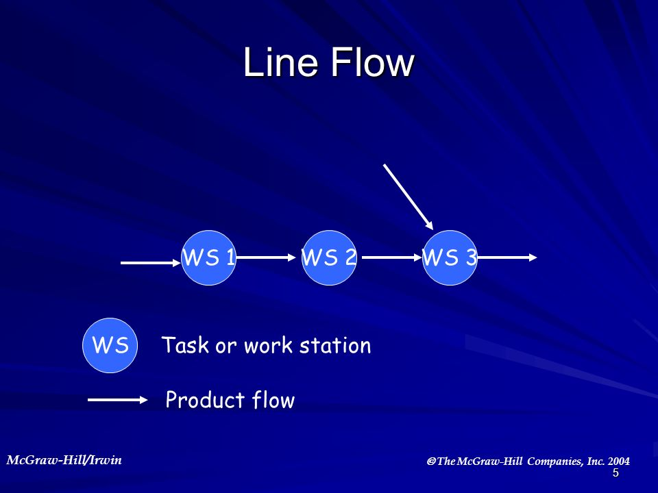 McGraw-Hill/Irwin The McGraw-Hill Companies, Inc. 2004 5 Line Flow WS 1WS 2WS 3 WS Task or work station Product flow