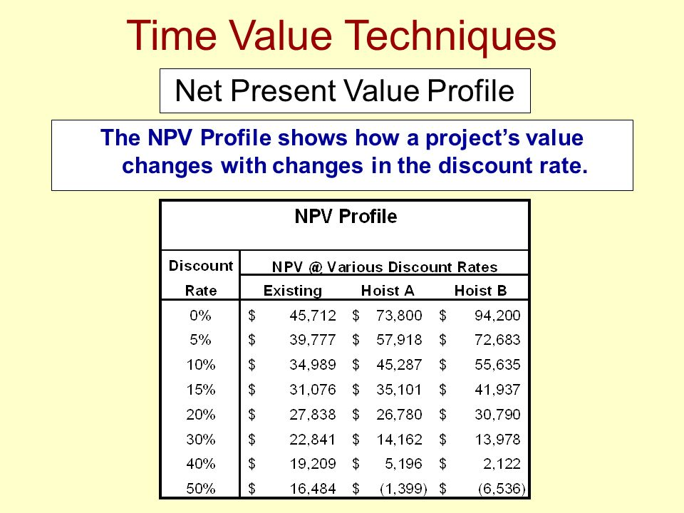 The NPV Profile shows how a projects value changes with changes in the discount rate. Time Value Techniques Net Present Value Profile