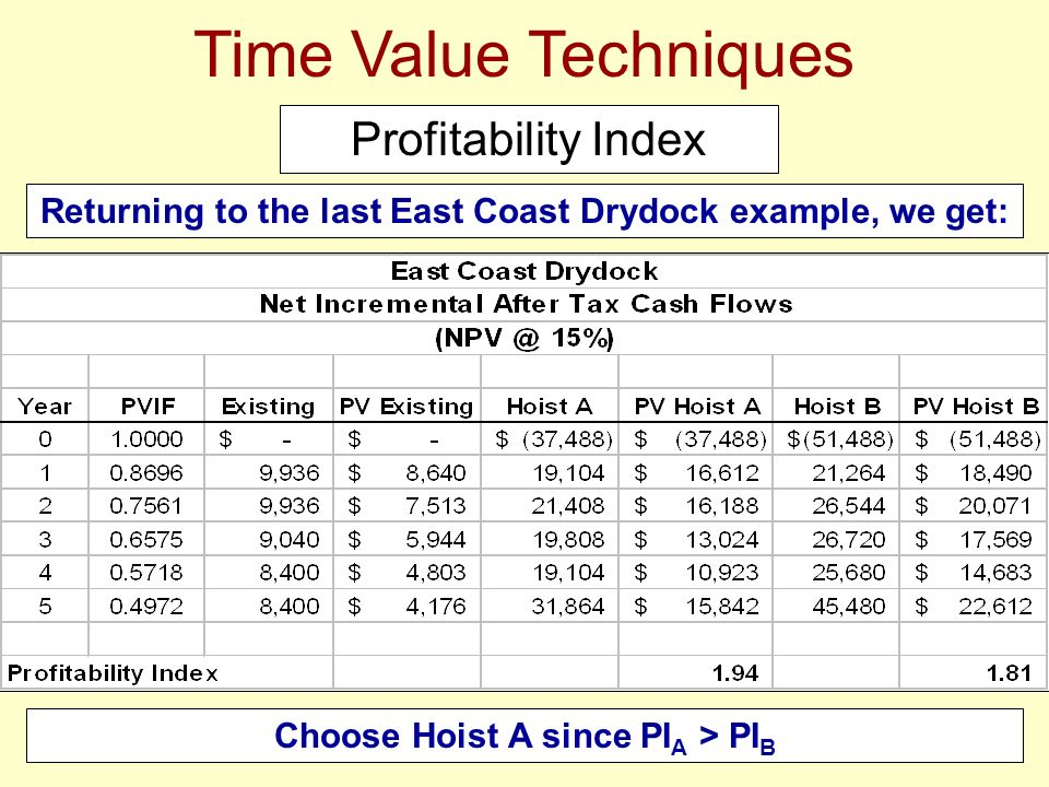 Time Value Techniques Profitability Index Returning to the last East Coast Drydock example, we get: Choose Hoist A since PI A > PI B