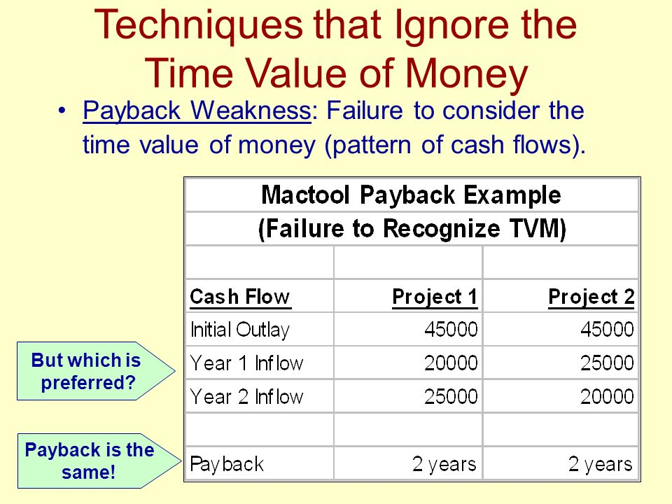 Techniques that Ignore the Time Value of Money But which is preferred? Payback is the same! Payback Weakness: Failure to consider the time value of mo