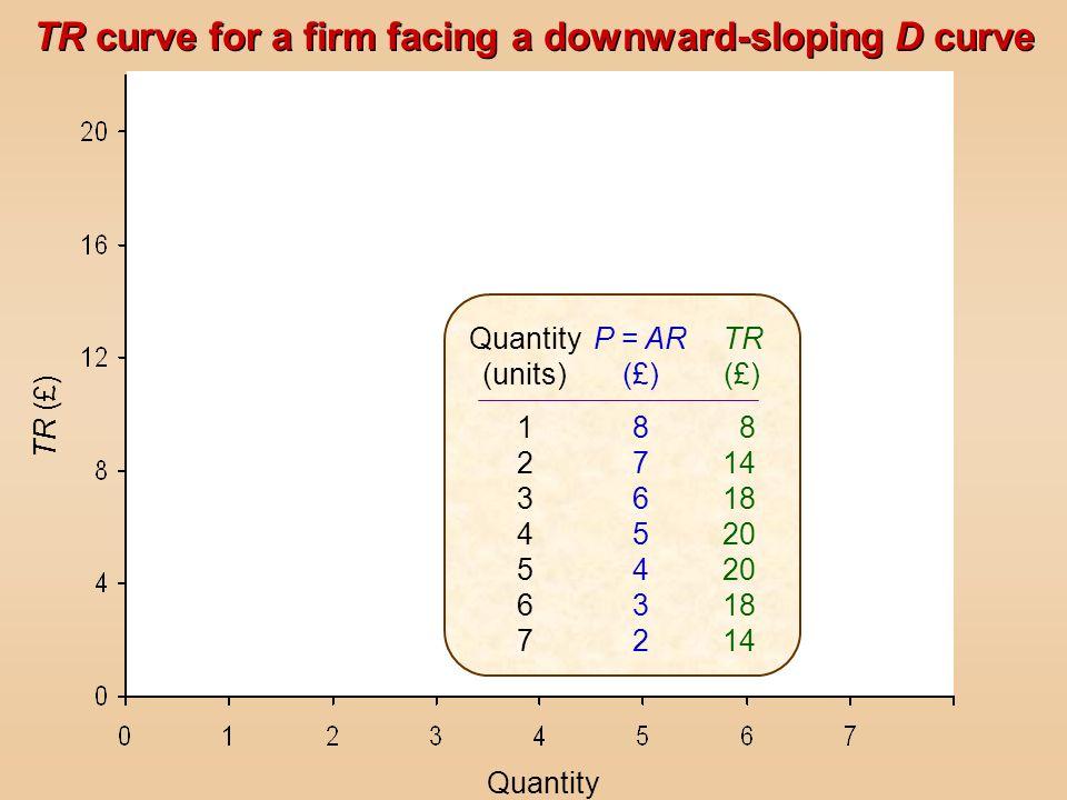 TR curve for a firm facing a downward-sloping D curve Quantity TR (£) Quantity (units) 12345671234567 P = AR (£) 87654328765432 TR (£) 8 14 18 20 18 1