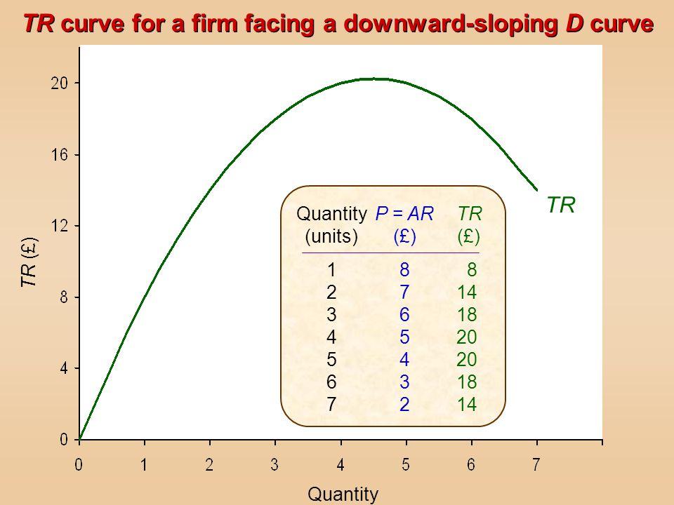 TR Quantity TR (£) Quantity (units) 12345671234567 P = AR (£) 87654328765432 TR (£) 8 14 18 20 18 14 TR curve for a firm facing a downward-sloping D c